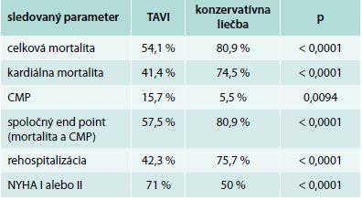 Výsledky 3-ročného sledovania kohorty B PARTNER štúdie [14]