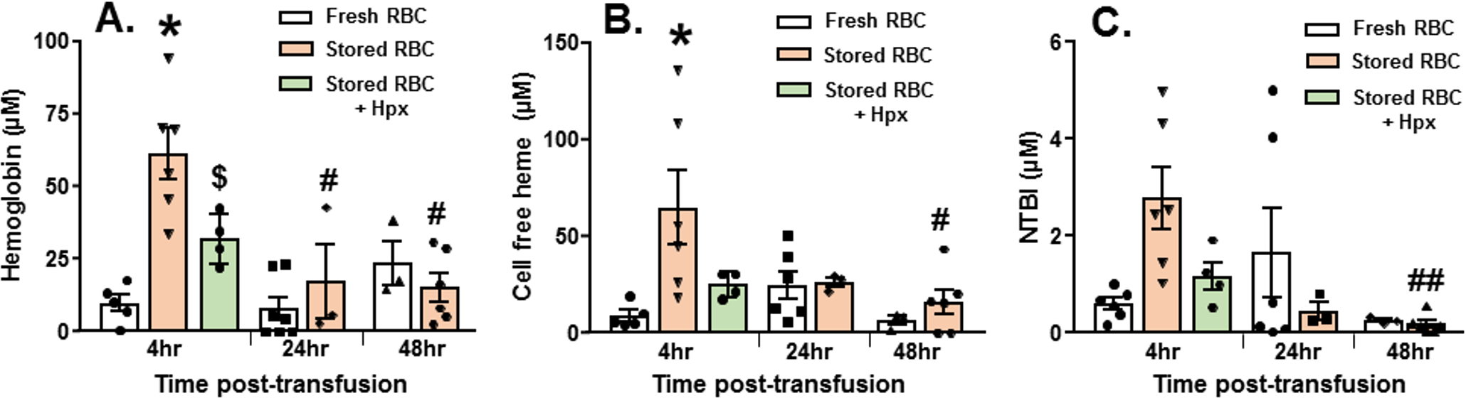 Changes in plasma hemoglobin, heme, and non-transferrin-bound iron (NTBI) after trauma hemorrhage (TH) and resuscitation with stored blood.