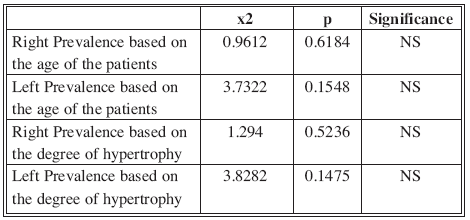 Statistical analysis of side prevalence for age and degree of hypertrophy (p >0.05)