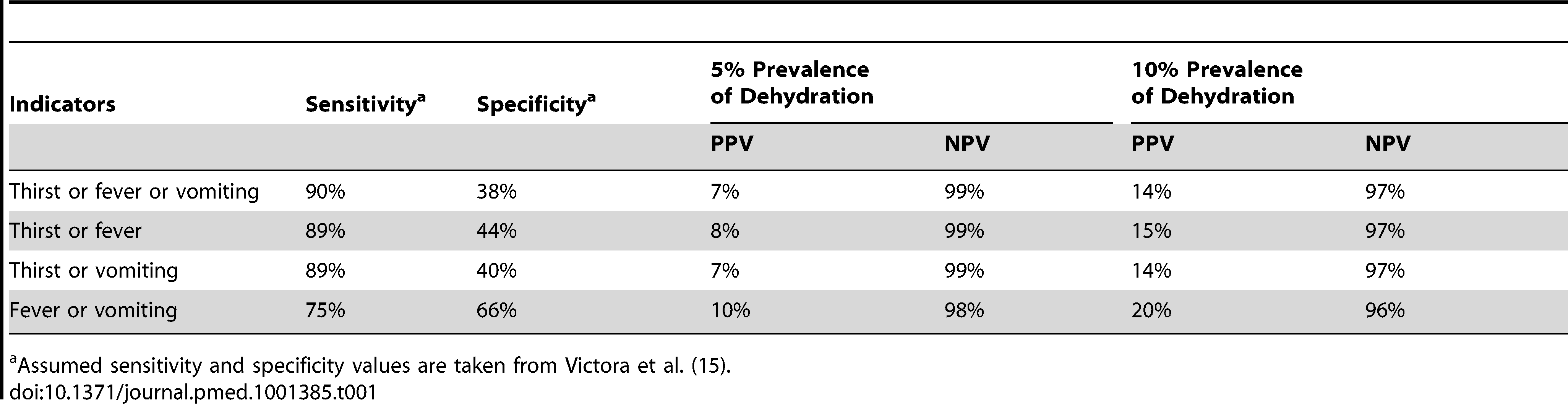 Range of diagnostic values for dehydration from diarrhea based on selected severity indicators.