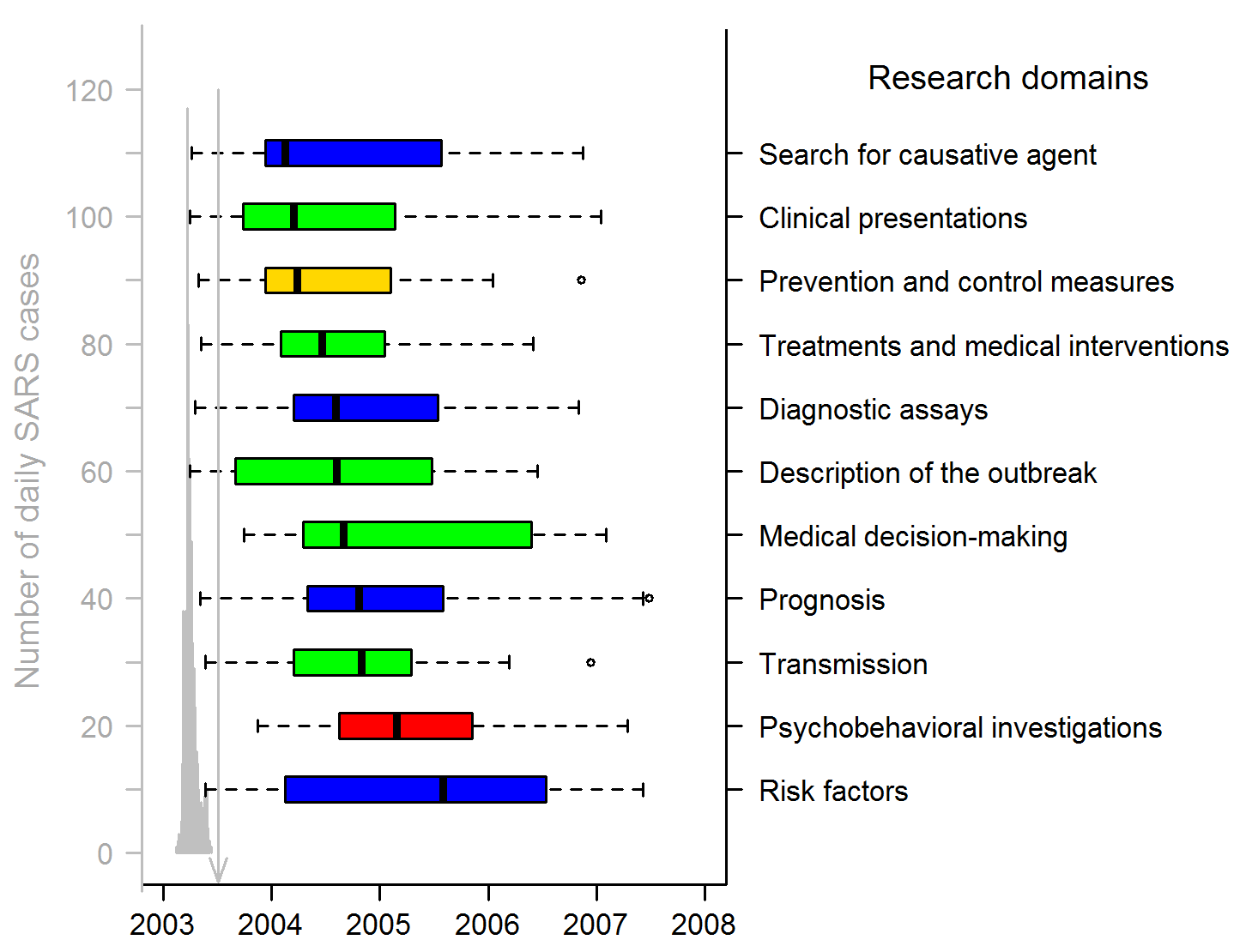 Publication dates of SARS papers in the 11 research domains (311 articles).