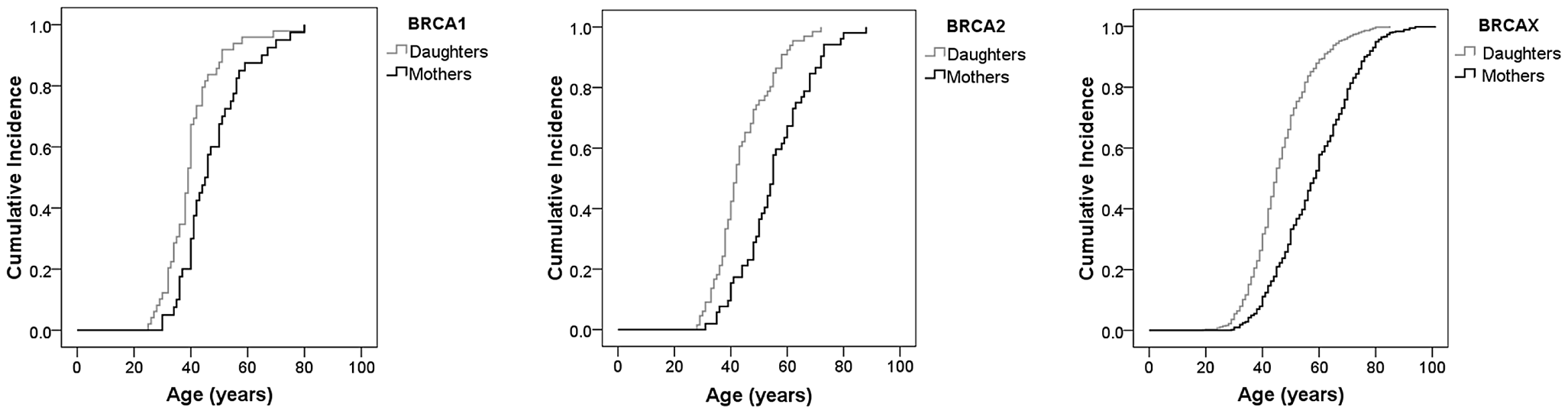 Anticipation effect in the age of breast cancer onset in the familial breast cancer genetic subgroups.