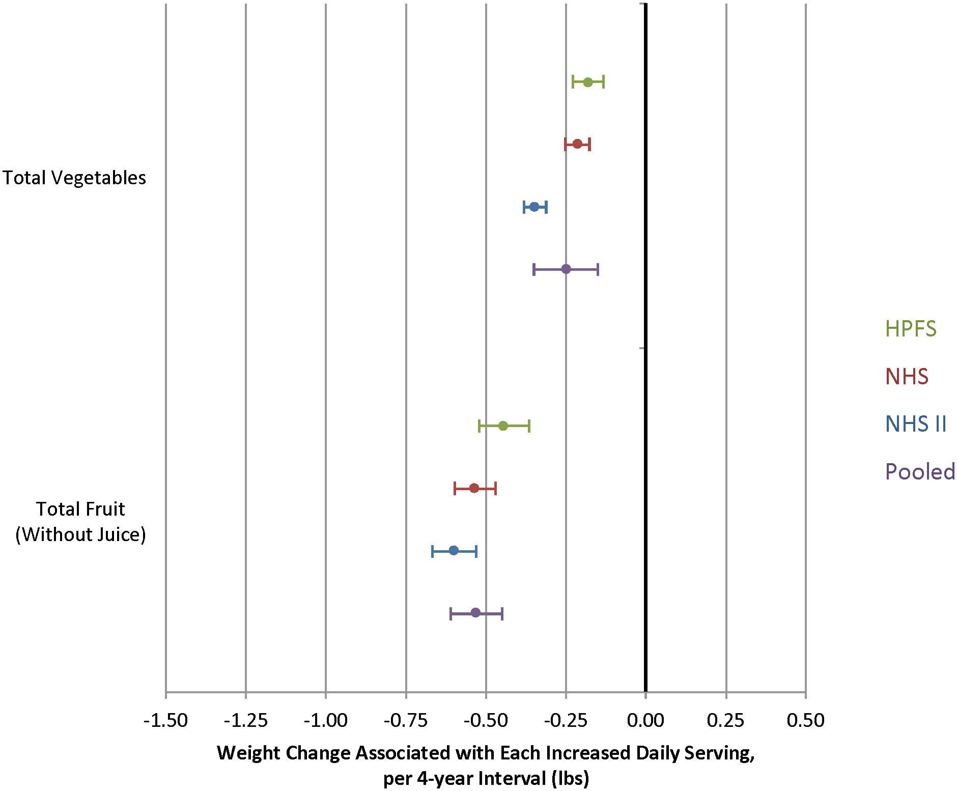 Relationships between changes in total vegetable and total fruit intake and weight change over 4 y in three cohorts.