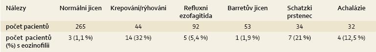 Eozinofilie u různých diagnóz – vlastní výsledky. Tab. 2. Eosinophilia with various diagnoses – our own results.