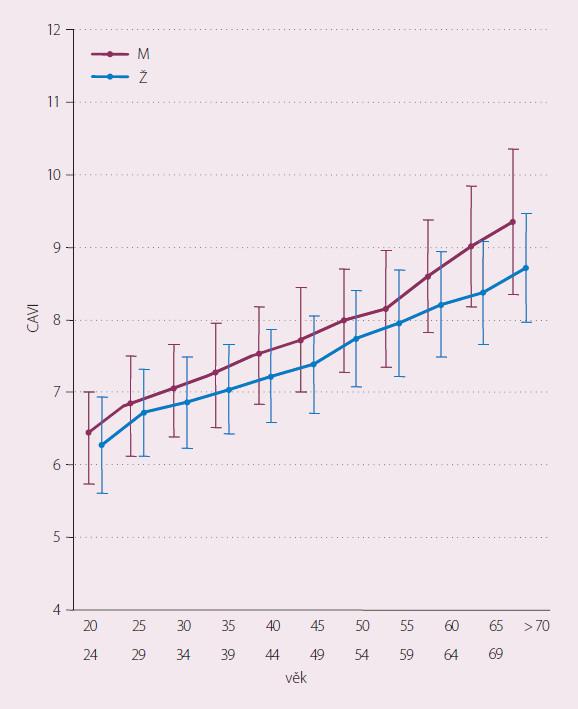 Graf závislosti CAVI na věku a pohlaví. Publikováno se souhlasem autora [18].