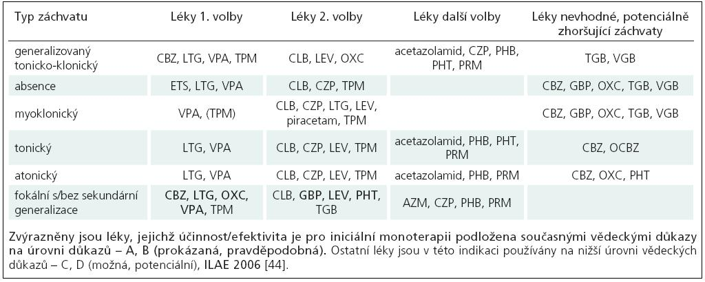 Volba léku podle typu epileptického záchvatu, NICE 2004 [47].