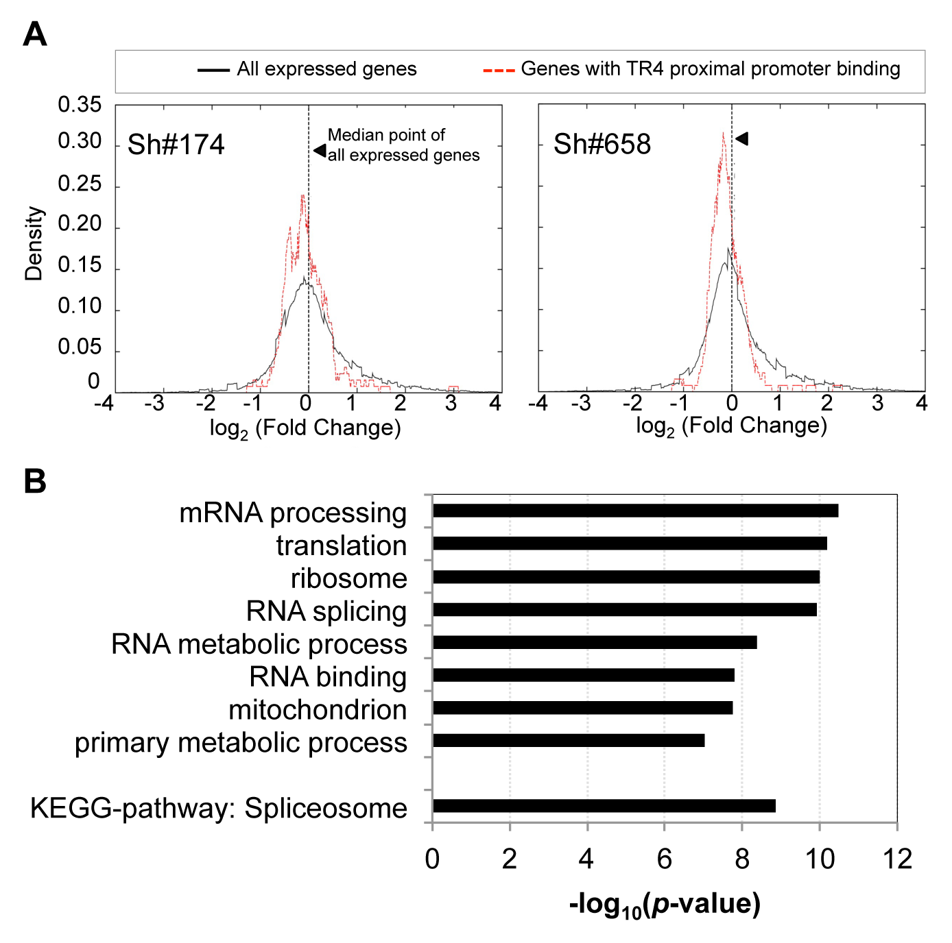 The expression of genes with TR4 bound at proximal promoter is reduced after TR4 depletion.