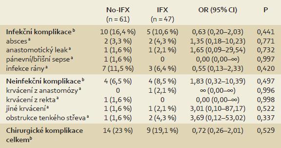 Porovnání výskytu časných chirurgických komplikací u pacientů s ulcerózní kolitidou v závislosti na předoperační expozici infliximabu (IFX). Tab. 2. Comparison of early surgical complications in patients with ulcerative colitis based on preoperative treatment with infliximab (IFX).