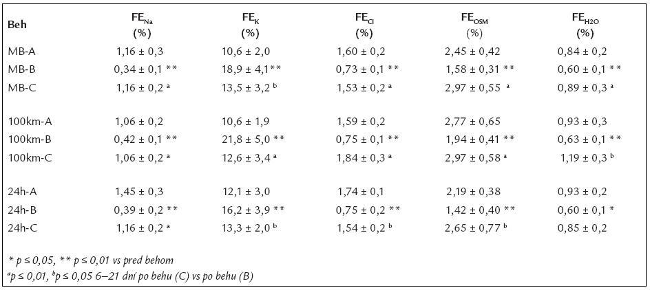 Laboratórne ukazovatele pred (A), po (B) a 6–21 dní (C) po maratónskom behu, 100-kilometrovom behu a po 24-hodinovom dlhotrvajúcom behu – VI.