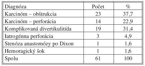 Indikácie Hartmannovej operácie (IV. chirurgická klinika LF UKo a FNsP Bratislava, Slovenská republika, 2004–2008) Tab. 1. Indications for Hartmann procedure