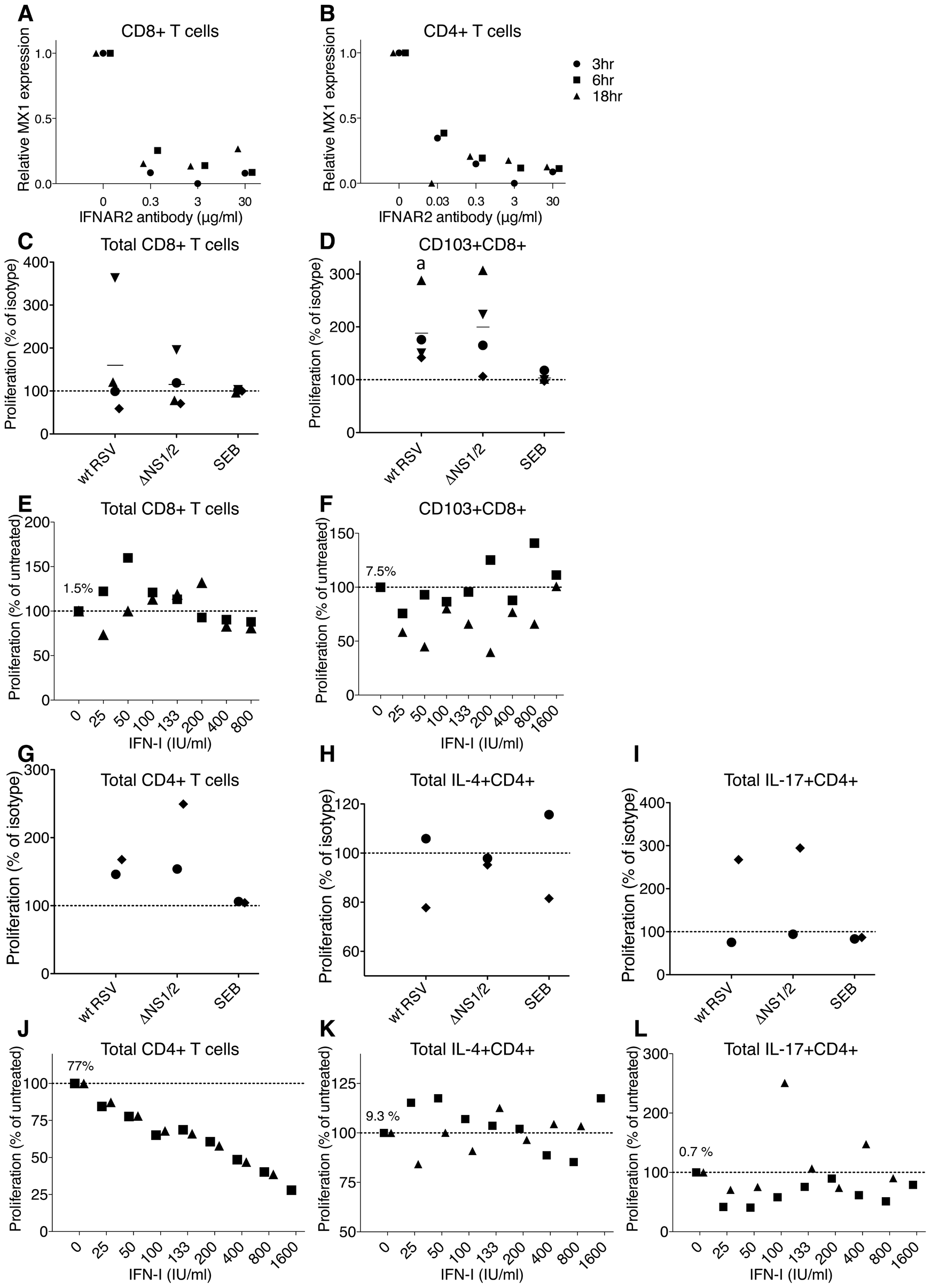 Role of IFN-I in the proliferation of CD8+ and CD4+ T cells.