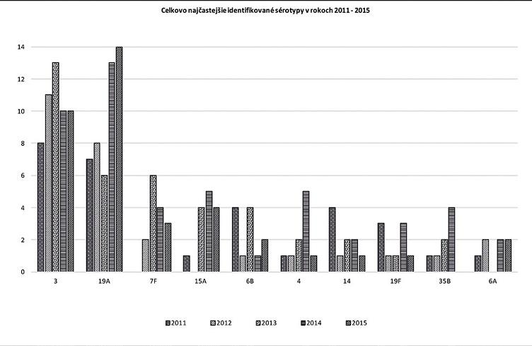 Najčastejšie izolované sérotypy <i>S. pneumoniae</i> u invazívnych pneumokokových ochorení (IPO) na Slovensku, 2011–2015.
