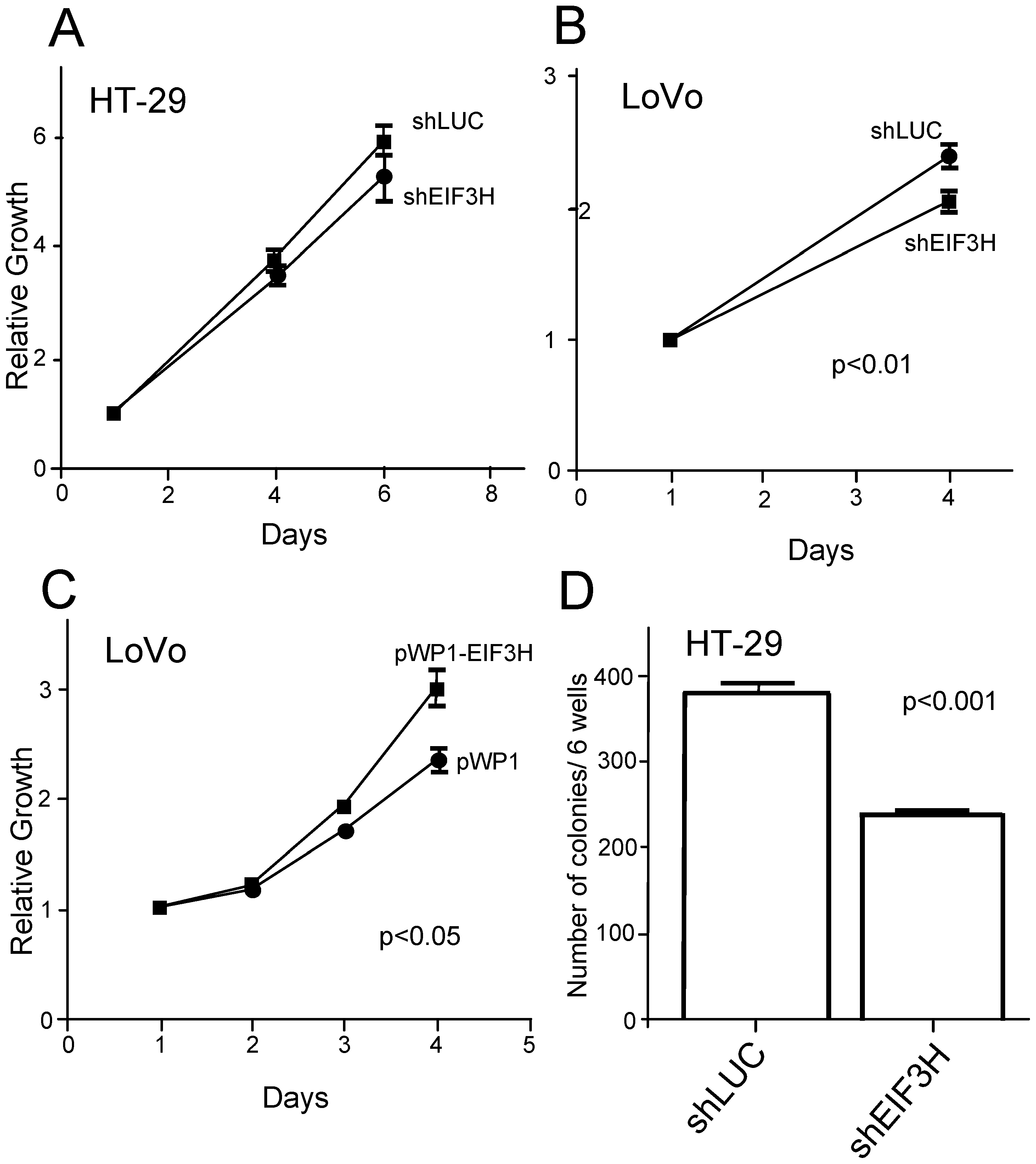 Impact of differential <i>EIF3H</i> expression on growth of colorectal cancer cell lines.