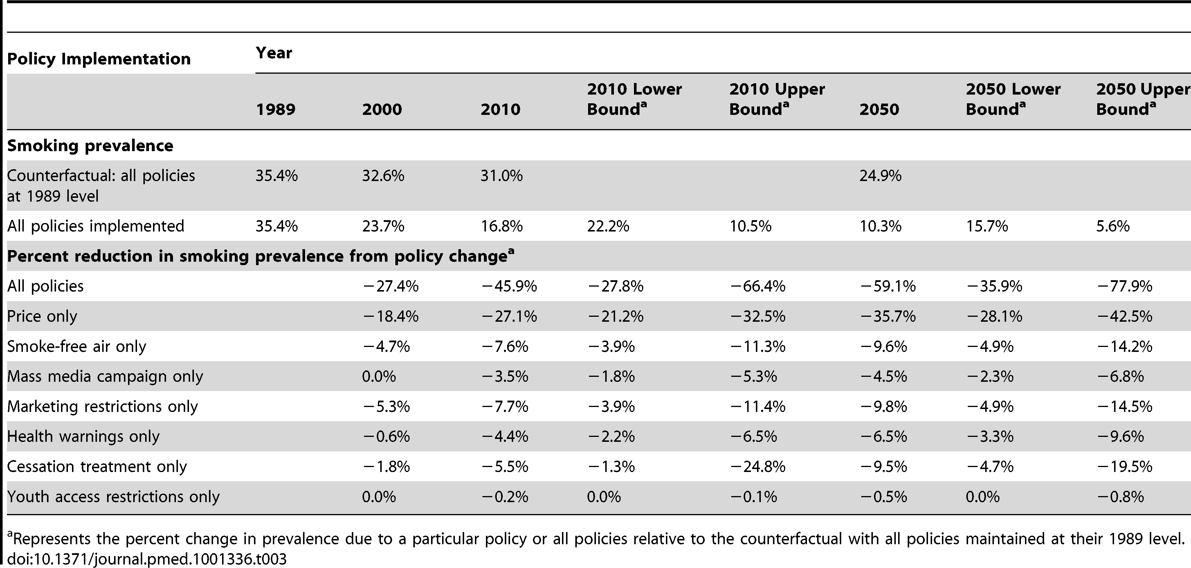 Smoking prevalence, counterfactuals of no policies changed since 1989 versus policies individually implemented and combined, Brazil SimSmoke, 1989–2050.