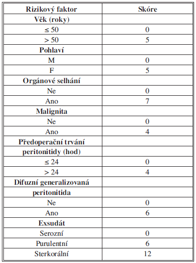 Kritéria Mannheim peritonitis indexu Tab. 1: Mannheim peritonitis index criterions