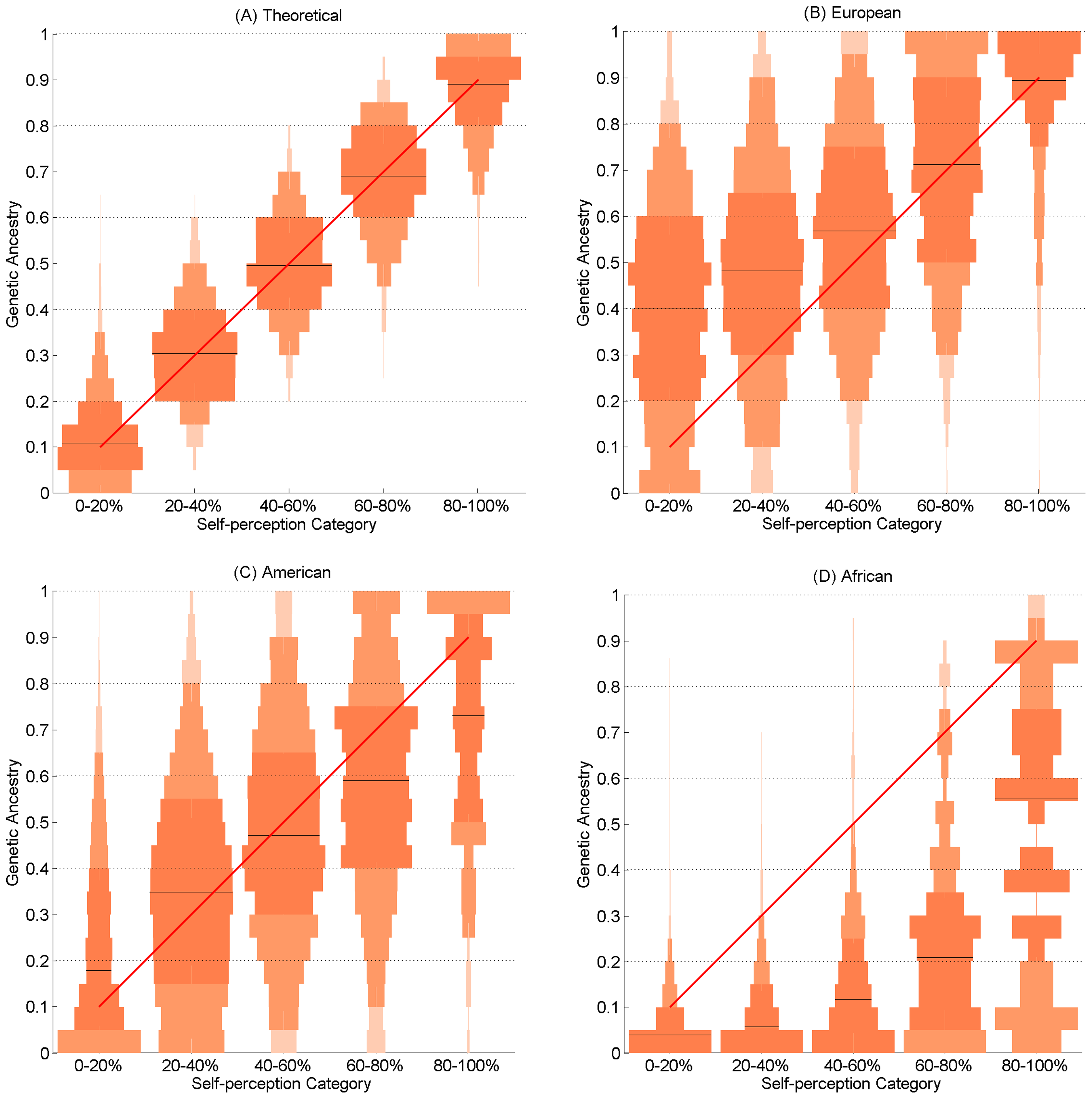 Vertical histograms (pyramid plots) showing the distribution of genetic ancestry for each of the five self-perceived ancestry categories.