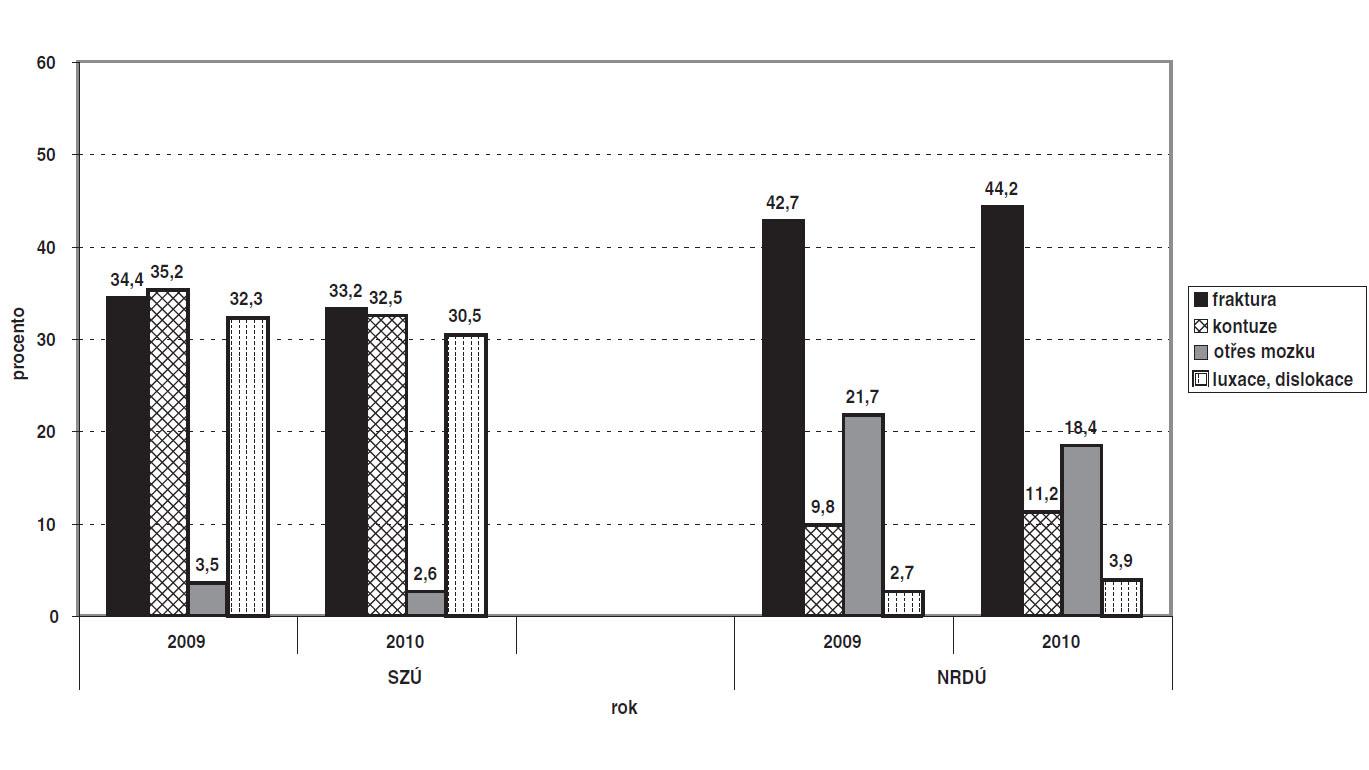 Relativní četnosti nejfrekventovanějších druhů úrazů – zpracováno podle úrazových dat Národního registru dětských úrazů ČR (NRDÚ) a výsledků semilongitudinální studie IGA MZ ČR NS 9802/4 (SZÚ).