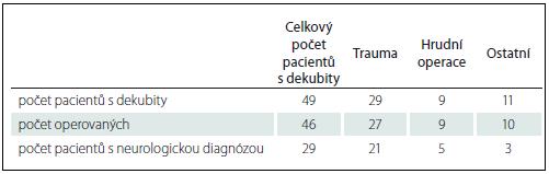 Celkový přehled pacientů s dekubity dle diagnózy a operace.