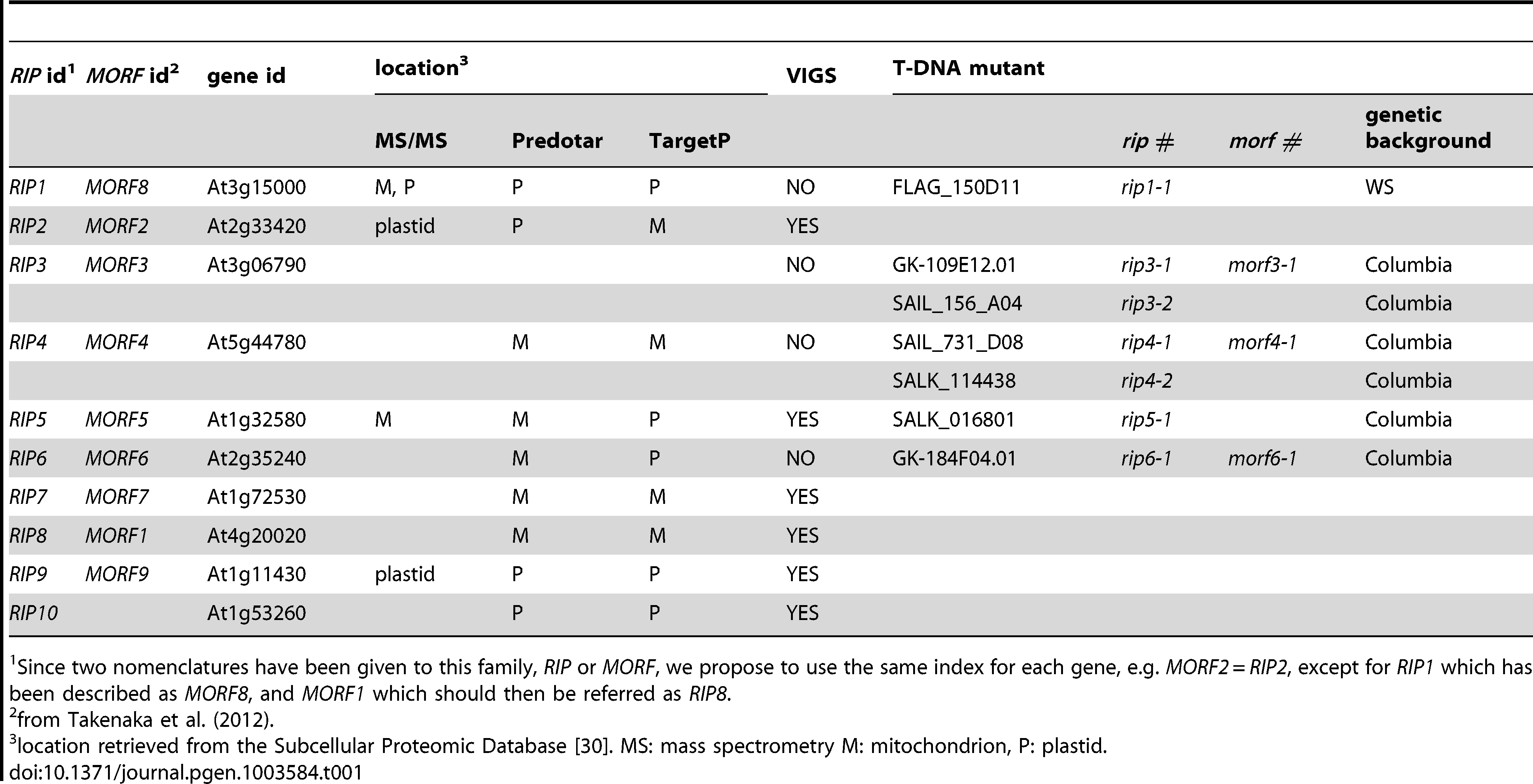 Description of the genes, protein product locations, and mutants used in this study.