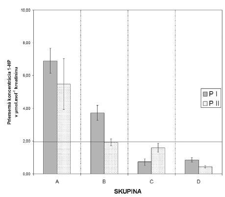 Porovnanie priemerných koncentrácií 1-HP pre 4 skupiny profesií na PI a PII