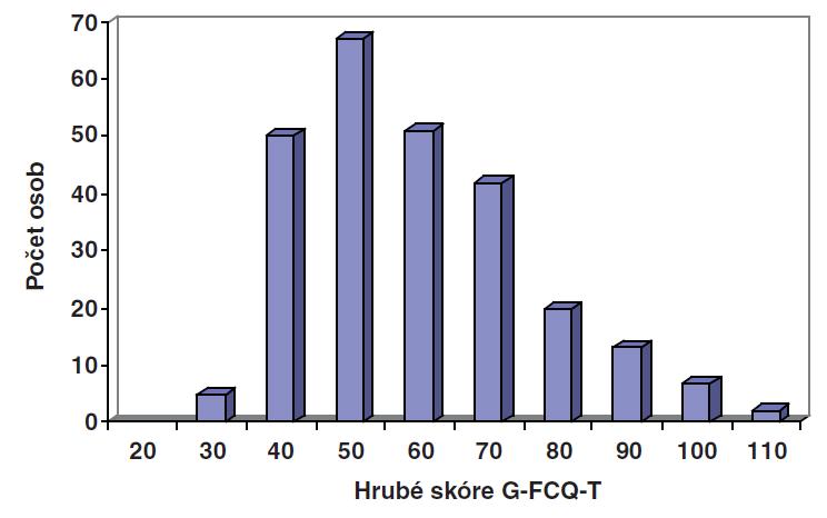 Rozložení hrubého skóre dotazníku G-FCQ-T v celém výběrovém souboru.