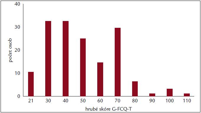 Rozložení hrubého skóre dotazníku G-FCQ-T v celém výběrovém souboru. G-FCQ-T – Genereal Food Cravings Questionnaire-Trait