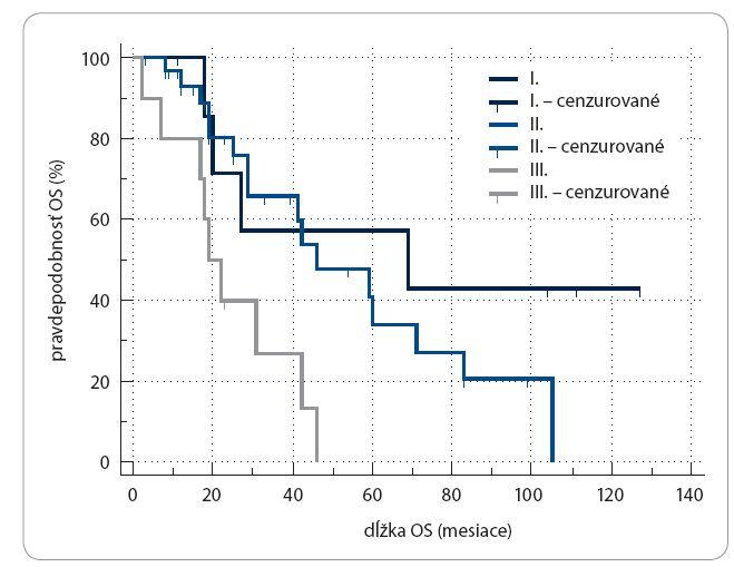 Kaplan-Meierova krivka OS v závislosti od prognostických skupín IRLM (I. – DFI > 36 mesiacov a solitárna metastáza, II. – DFI < 36 mesiacov alebo mnohopočetné metastázy, III. – DFI  < 36  mesiacov a mnohopočetné metastázy); p < 0,05.