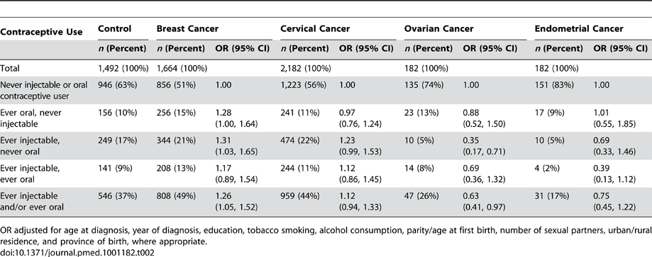 Frequencies and adjusted odds ratios for breast, cervical, ovarian, and endometrial cancer according to ever/never oral and injectable contraceptive use combinations.