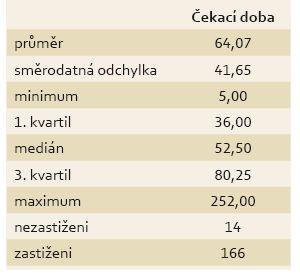 Deskriptivní statistiky čekací doby na kolonoskopické vyšetření. Tab. 1. Descriptive statistics of waiting time for colonoscopy.