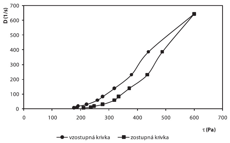 Toková krivka hydrogélu vzorky č. 6 po 28 dňoch