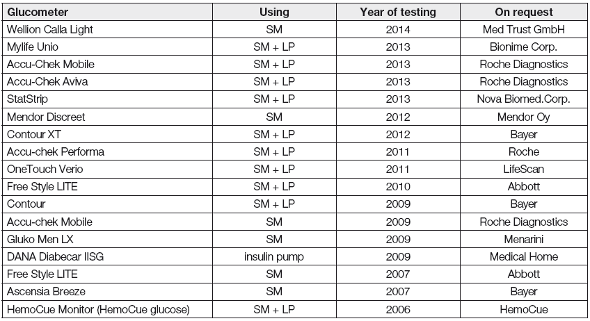 List of succesfully tested glucometers in SKUP from 2006 to beginning 2014