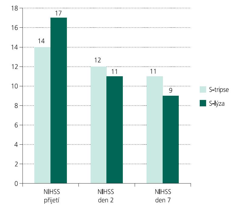 Úprava neurologického deficitu (medián NIHSS) v prvních 7 dnech u pacientů léčených S-lýzou a S-tripsí.