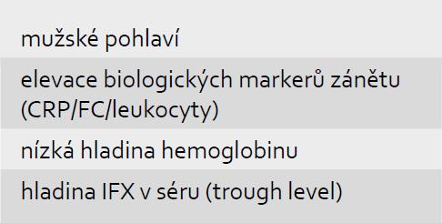 Prediktory relapsu po ukončení terapie IFX (Louis [1]). Tab. 3. Predictors for early relaps after infliximab withdrawal (Louis [1]).