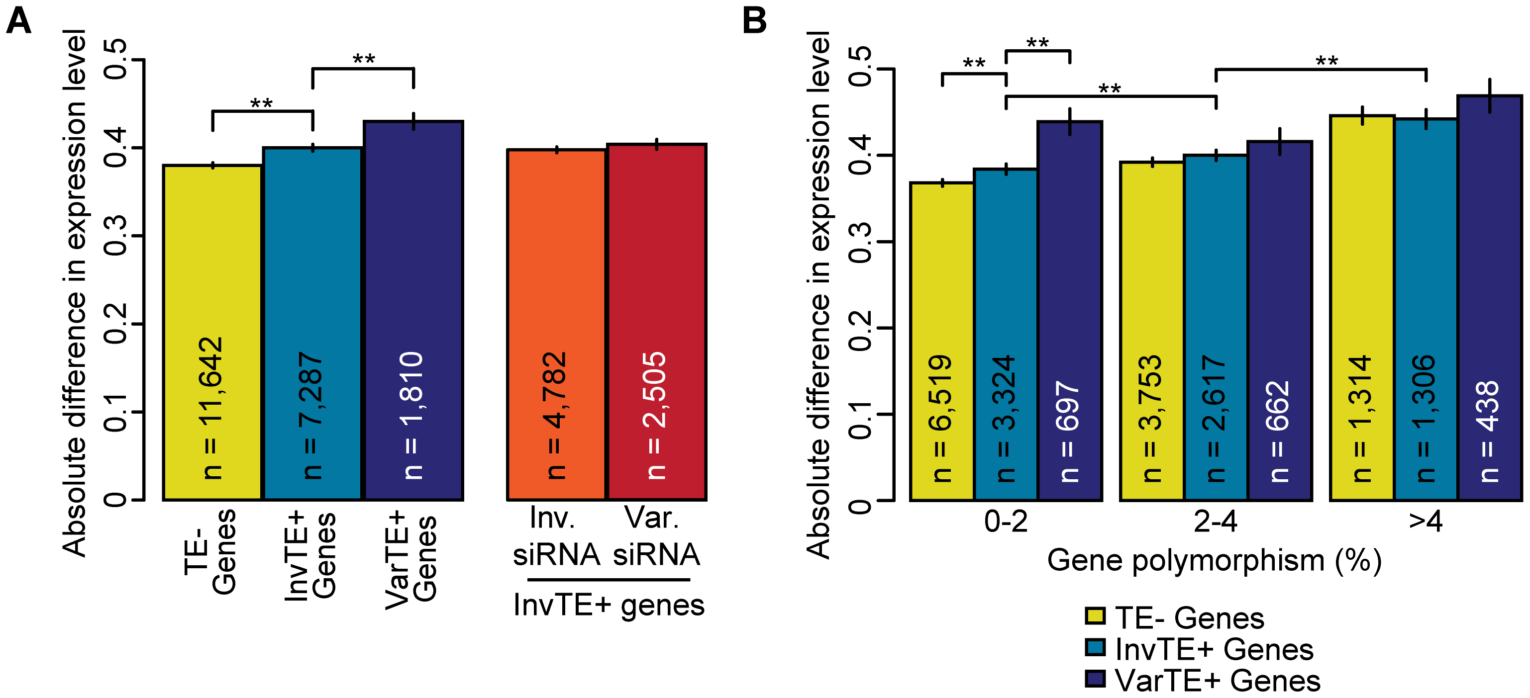TE variation, siRNA–targeting, and differences in proximal gene expression.