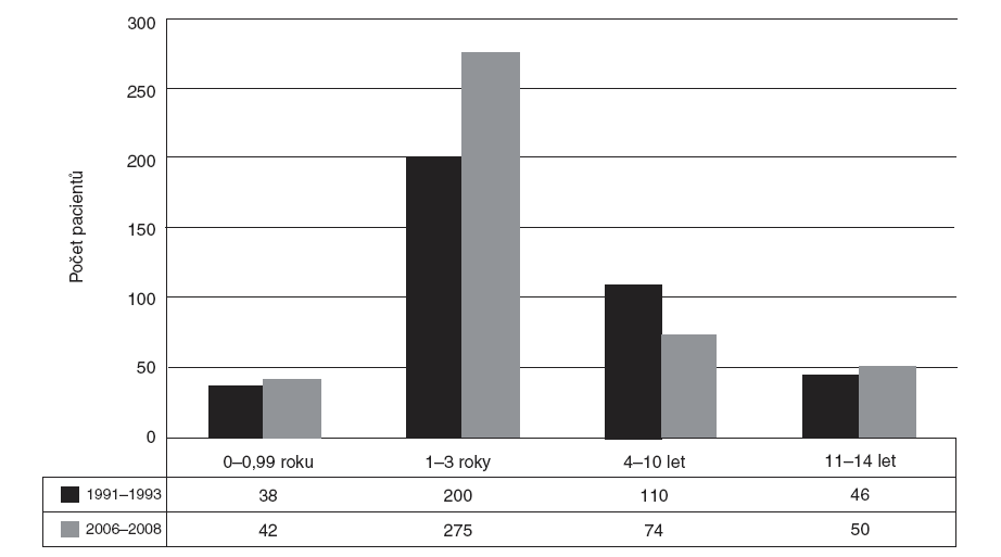 Počet dětí přijatých na Kliniku popálenin a rekonstrukční chirurgie FN Brno podle jednotlivých věkových skupin v letech 1991–1993 a 2006–2008.