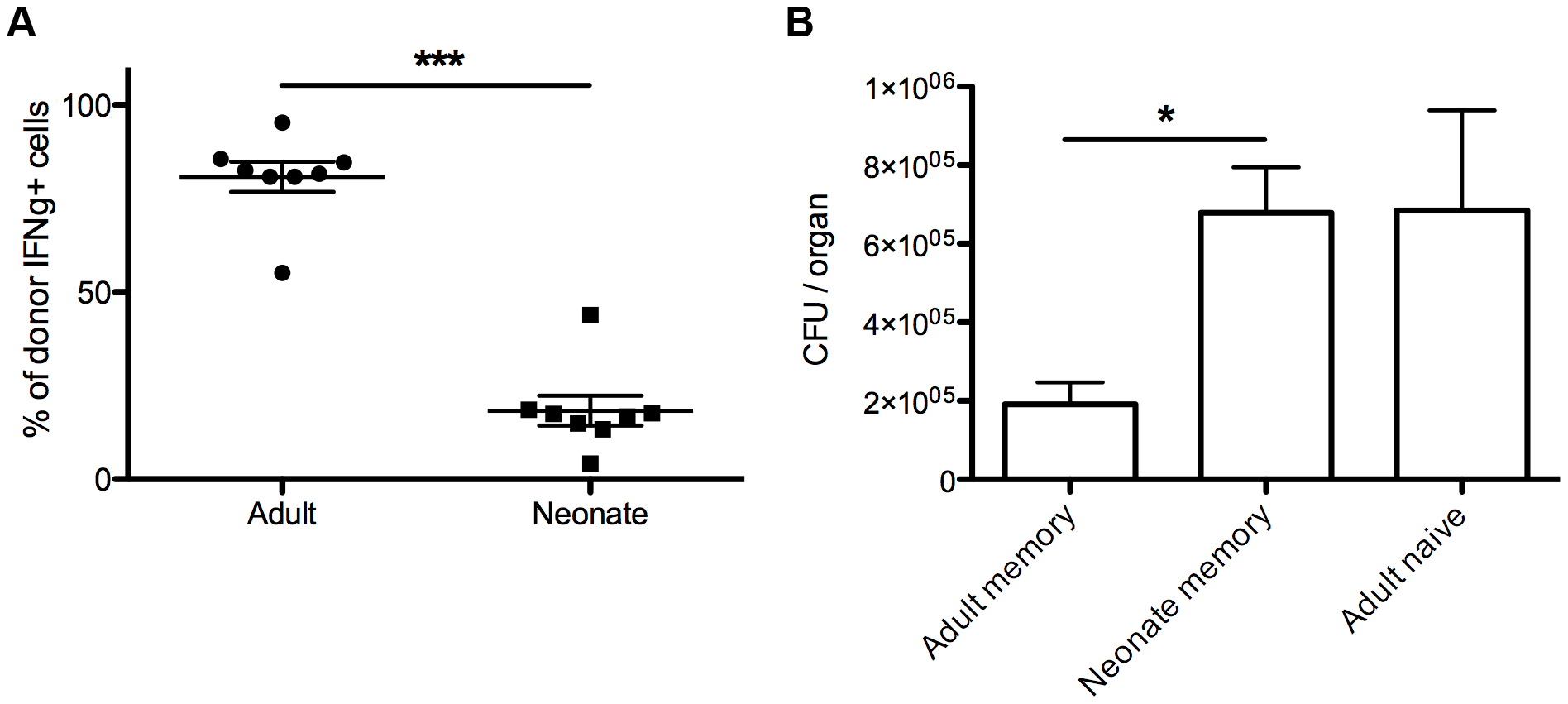 Memory CD8+ T cells from neonatal mice exhibit impaired protective immunity against <i>Listeria monocytogenes</i>.