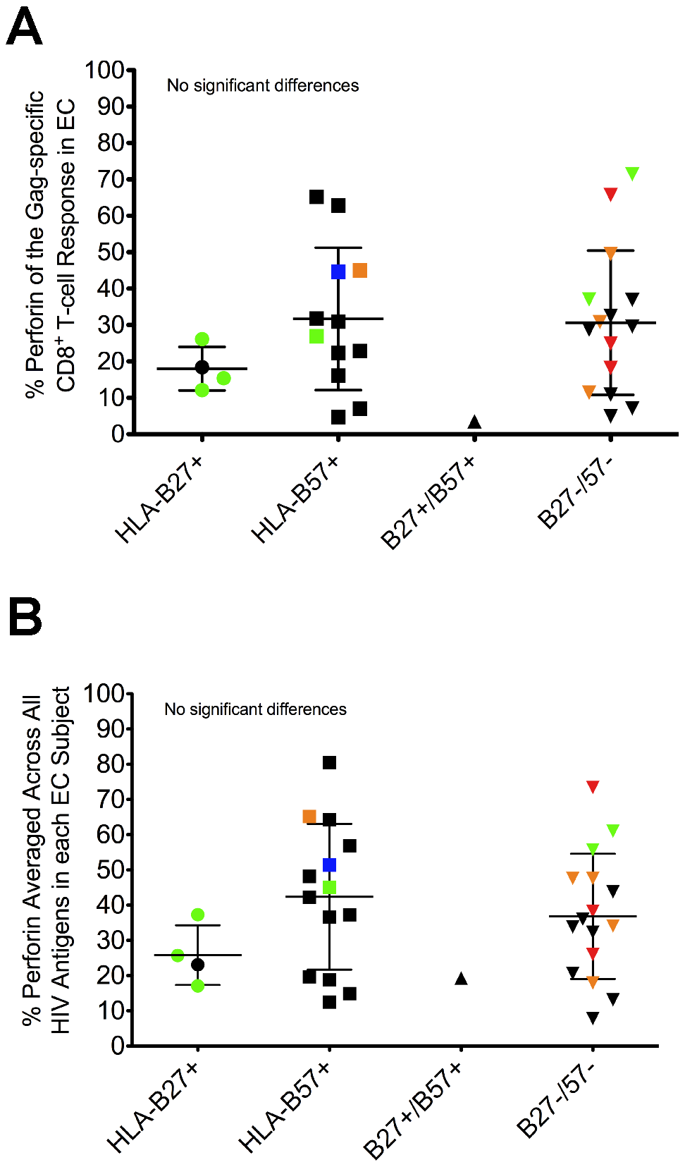 Perforin expression is not restricted to the presence of protective HLA-B alleles.