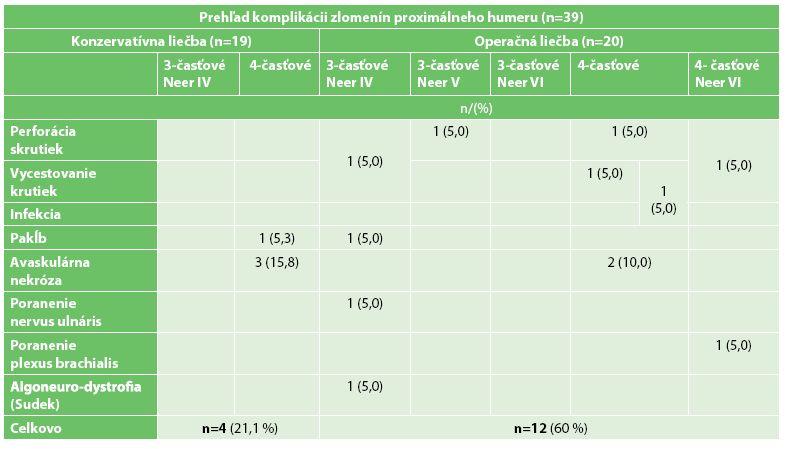 Komplikácie všetkých pacientov oboch skupín Tab. 3: Complications in all patients of both groups