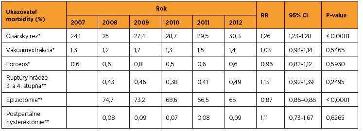 Vybrané ukazovatele materskej morbidity v SR v rokoch 2007–2012 (zdroj SGPS)