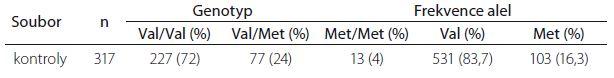 Stanovení frekvence polymorfizmu p.Val66Met v genu <i>BDNF</i>.