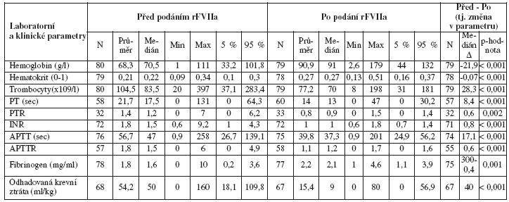 Pacientky s PPH léčené rFVIIa; laboratorní a klinické parametry před podáním a po podání rFVIIa a jejich porovnání
