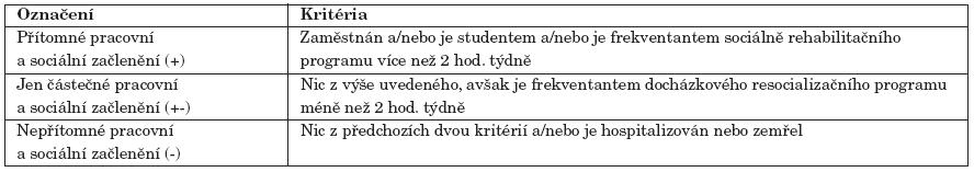 Kritéria pracovního a sociálního začlenění.