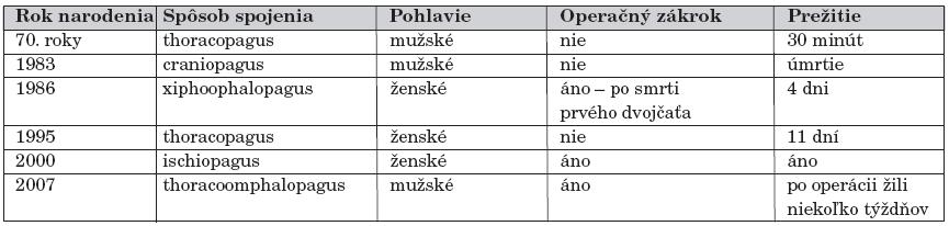Prehľad známych prípadov spojených dvojčiat na Slovensku od roku 1960.