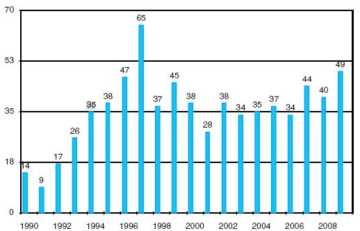 Transplantace jater v IKEM 1990–2009