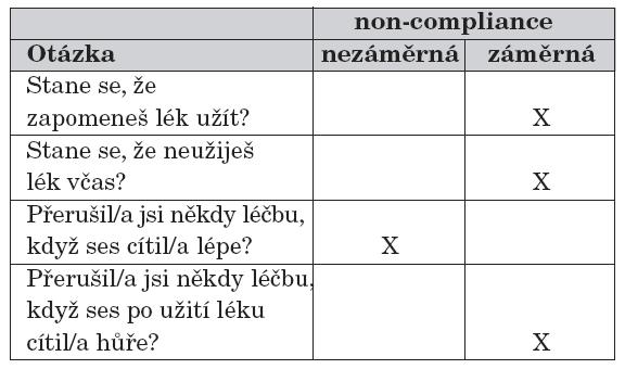 Otázky identifikující nezáměrnou a záměrnou non-compliance [5].