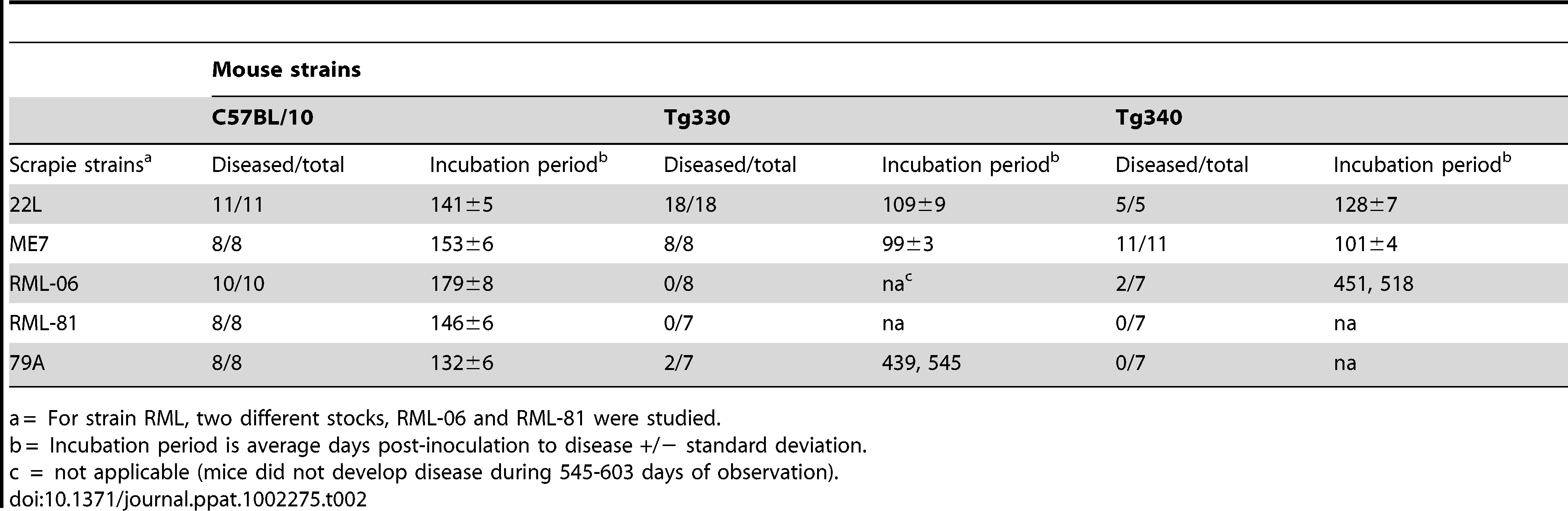 Susceptibility of transgenic and C57BL/10 mice to four strains of scrapie.