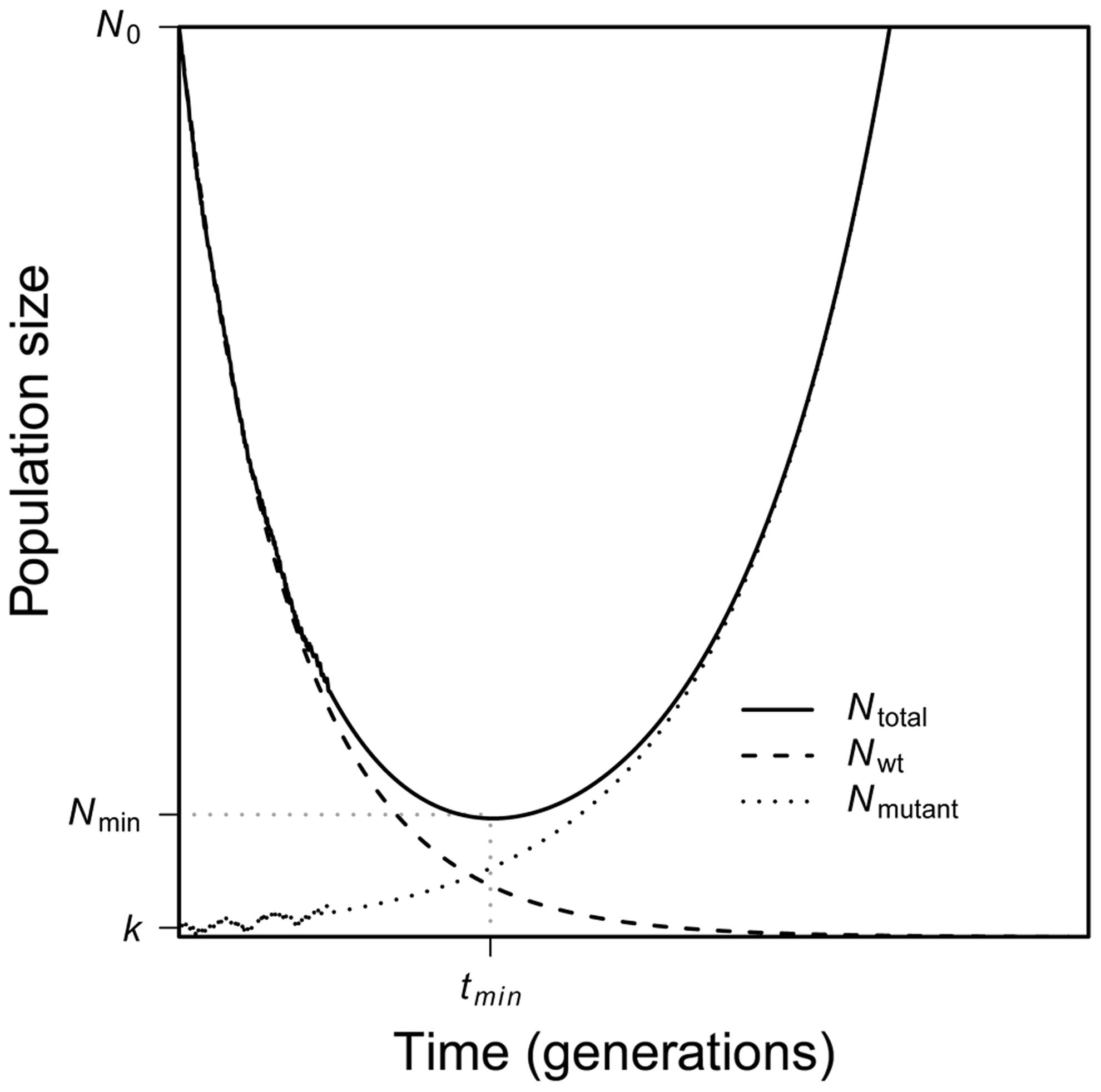 A schematic of evolutionary rescue.