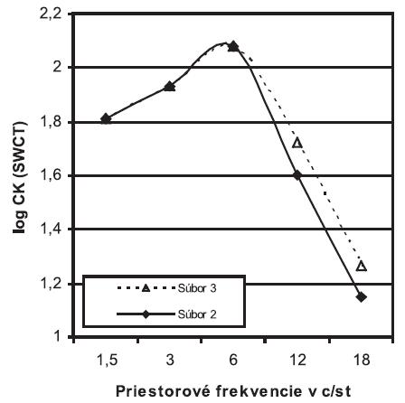Porovnanie funkcie citlivosti na kontrast (CK) medzi súbormi 2 (n=23) a 3 (n=52). Graf zobrazuje priemerné hodnoty v rámci súborov SWCT = Sine Wave Contrast Test