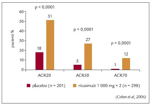 Studie REFLEX: Klinická odpověď ve 24. týdnu po jedné sérii infuzí rituximabu.
