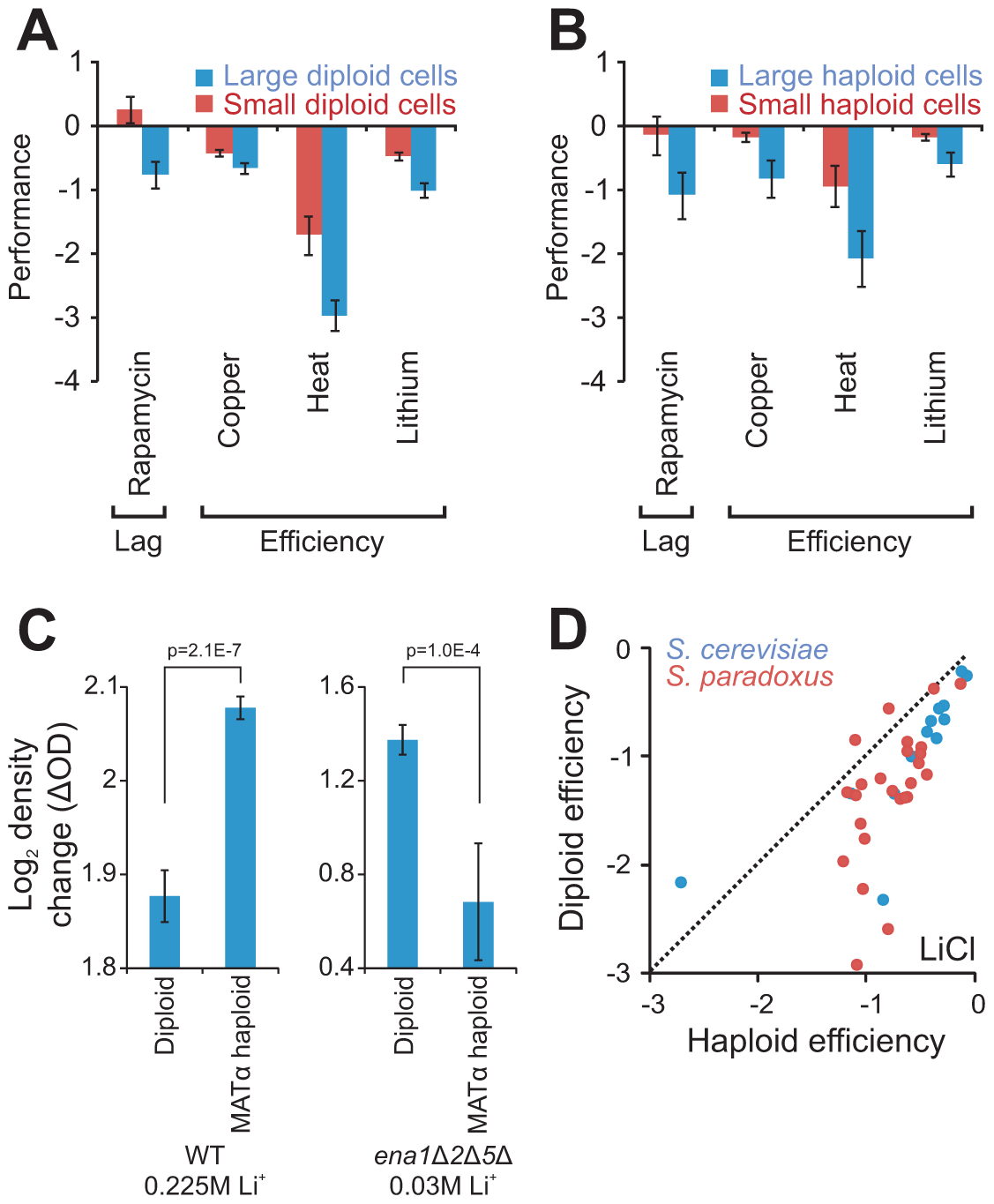 Cell size partially explains ploidy–environment interactions.